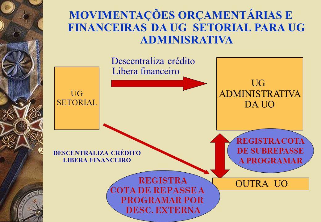 MOVIMENTAÇÕES ORÇAMENTÁRIAS E FINANCEIRAS DA UG SETORIAL PARA UG ADMINISRATIVA UG SETORIAL UG ADMINISTRATIVA DA UO Descentraliza crédito Libera financeiro OUTRA UO DESCENTRALIZA CRÉDITO LIBERA FINANCEIRO REGISTRA COTA DE SUBREPASSE A PROGRAMAR REGISTRA COTA DE REPASSE A PROGRAMAR POR DESC.