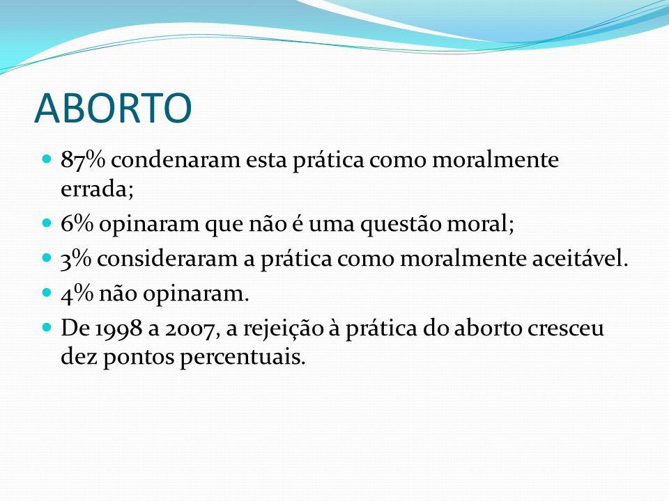 ABORTO 87% condenaram esta prática como moralmente errada; 6% opinaram que não é uma questão moral; 3% consideraram a prática como moralmente aceitável.