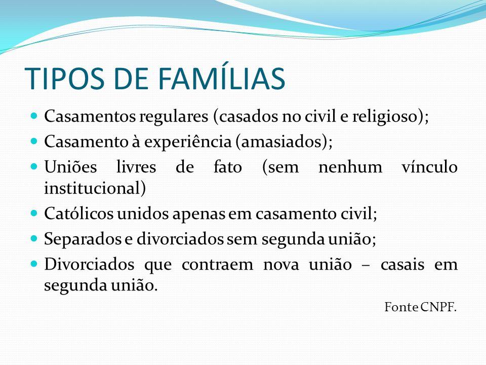 TIPOS DE FAMÍLIAS Casamentos regulares (casados no civil e religioso); Casamento à experiência (amasiados); Uniões livres de fato (sem nenhum vínculo
