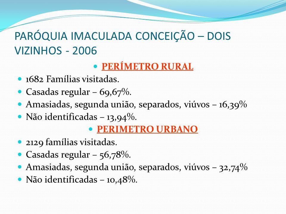 PARÓQUIA IMACULADA CONCEIÇÃO – DOIS VIZINHOS - 2006 PERÍMETRO RURAL 1682 Famílias visitadas. Casadas regular – 69,67%. Amasiadas, segunda união, separ