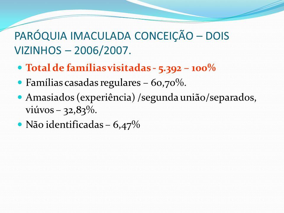 PARÓQUIA IMACULADA CONCEIÇÃO – DOIS VIZINHOS – 2006/2007. Total de famílias visitadas - 5.392 – 100% Famílias casadas regulares – 60,70%. Amasiados (e