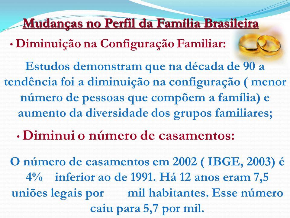 Diminuição na Configuração Familiar: Mudanças no Perfil da Família Brasileira Diminui o número de casamentos: Estudos demonstram que na década de 90 a tendência foi a diminuição na configuração ( menor número de pessoas que compõem a família) e aumento da diversidade dos grupos familiares; O número de casamentos em 2002 ( IBGE, 2003) é 4% inferior ao de 1991.