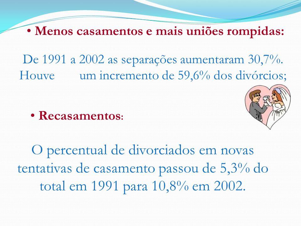 Menos casamentos e mais uniões rompidas: Recasamentos : De 1991 a 2002 as separações aumentaram 30,7%. Houve um incremento de 59,6% dos divórcios; O p