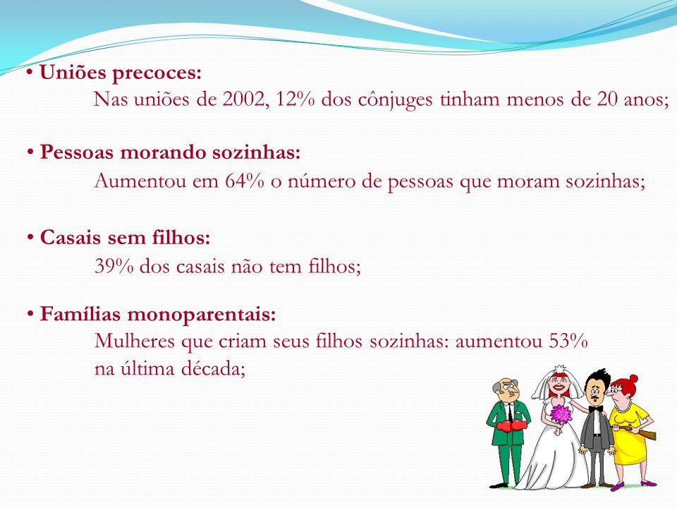 Uniões precoces: Casais sem filhos: Nas uniões de 2002, 12% dos cônjuges tinham menos de 20 anos; Pessoas morando sozinhas: Aumentou em 64% o número d