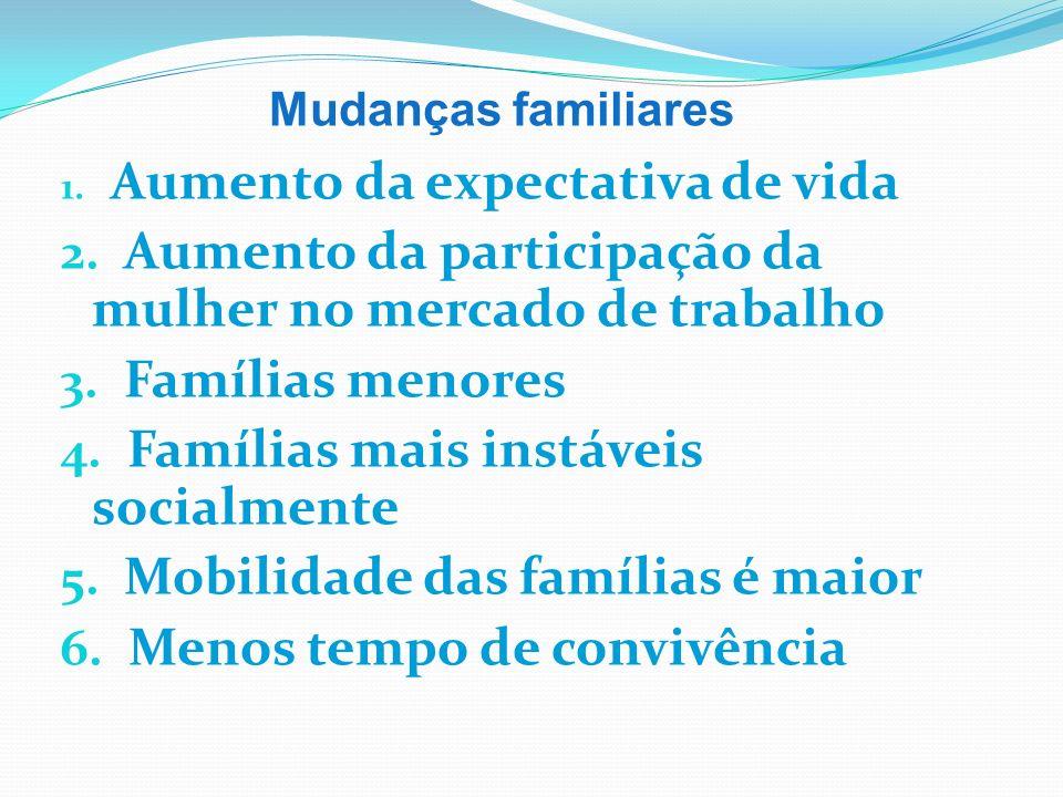 AGIR Princípios Educativos A educação dos filhos é uma tarefa solidária entre pai e mãe; O lar é um centro de formação, uma escola dos mais altos valores: o santuário da vida.