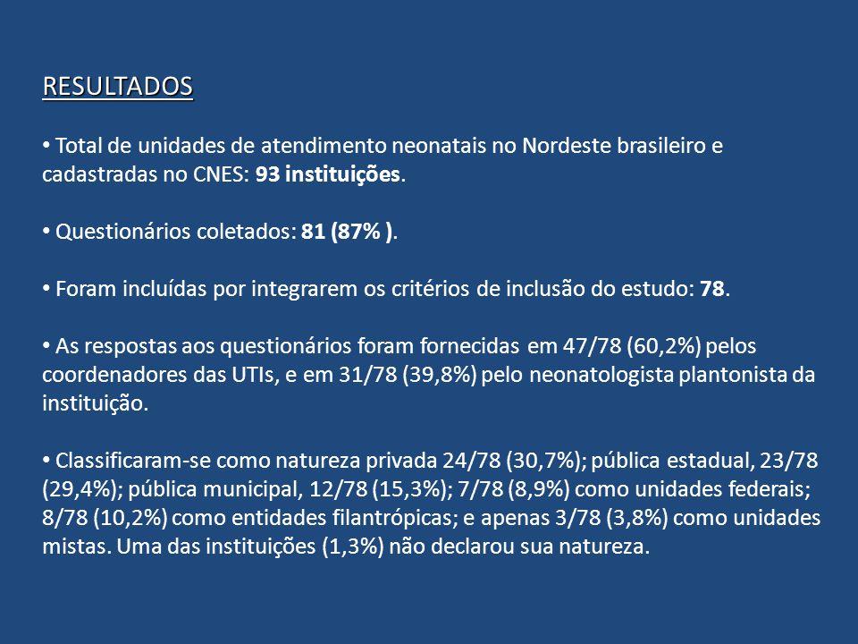 RESULTADOS Total de unidades de atendimento neonatais no Nordeste brasileiro e cadastradas no CNES: 93 instituições. Questionários coletados: 81 (87%