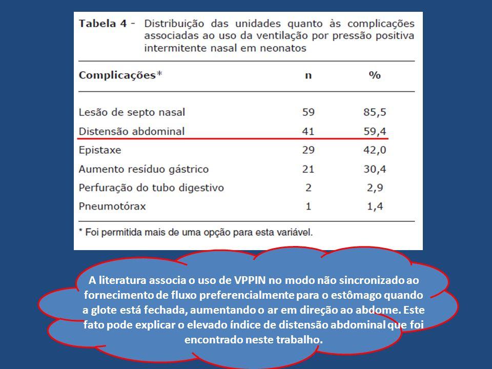 A literatura associa o uso de VPPIN no modo não sincronizado ao fornecimento de fluxo preferencialmente para o estômago quando a glote está fechada, a