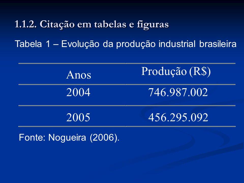1.1.2. Citação em tabelas e figuras Anos Produção (R$) 2004 746.987.002 2005 456.295.092 Tabela 1 – Evolução da produção industrial brasileira Fonte: