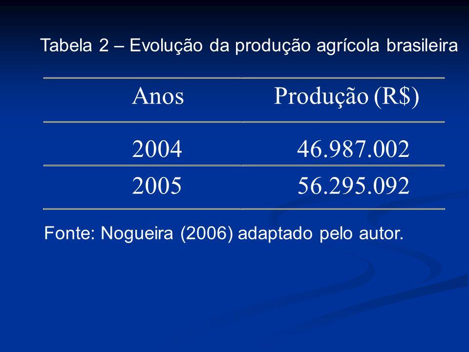 Anos Produção (R$) 2004 46.987.002 2005 56.295.092 Tabela 2 – Evolução da produção agrícola brasileira Fonte: Nogueira (2006) adaptado pelo autor.