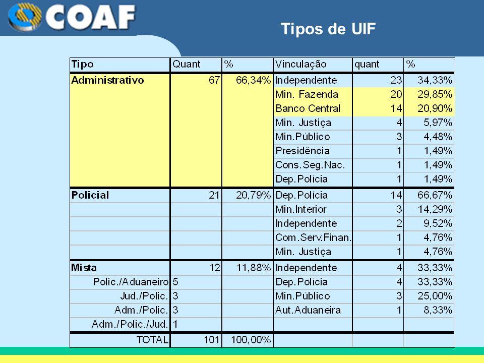 Tipos de UIF