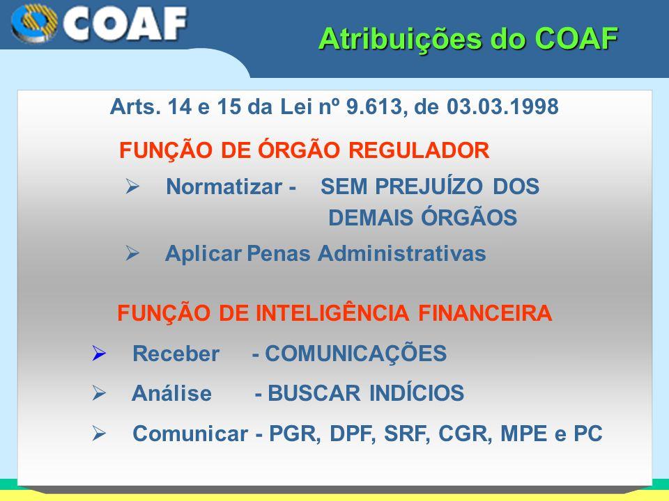 Atribuições do COAF Arts. 14 e 15 da Lei nº 9.613, de 03.03.1998 FUNÇÃO DE ÓRGÃO REGULADOR Normatizar - SEM PREJUÍZO DOS DEMAIS ÓRGÃOS Aplicar Penas A