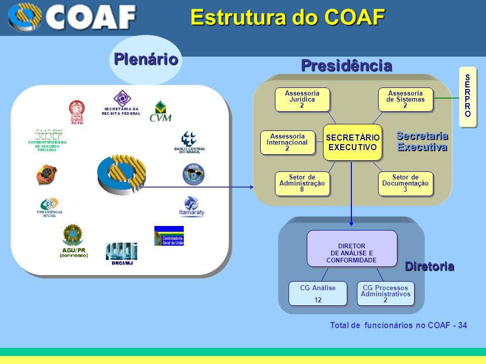 Presidência Plenário Secretaria Executiva Diretoria Total de funcionários no COAF - 34 Assessoria Jurídica 2 Assessoria Jurídica 2 Assessoria Internac