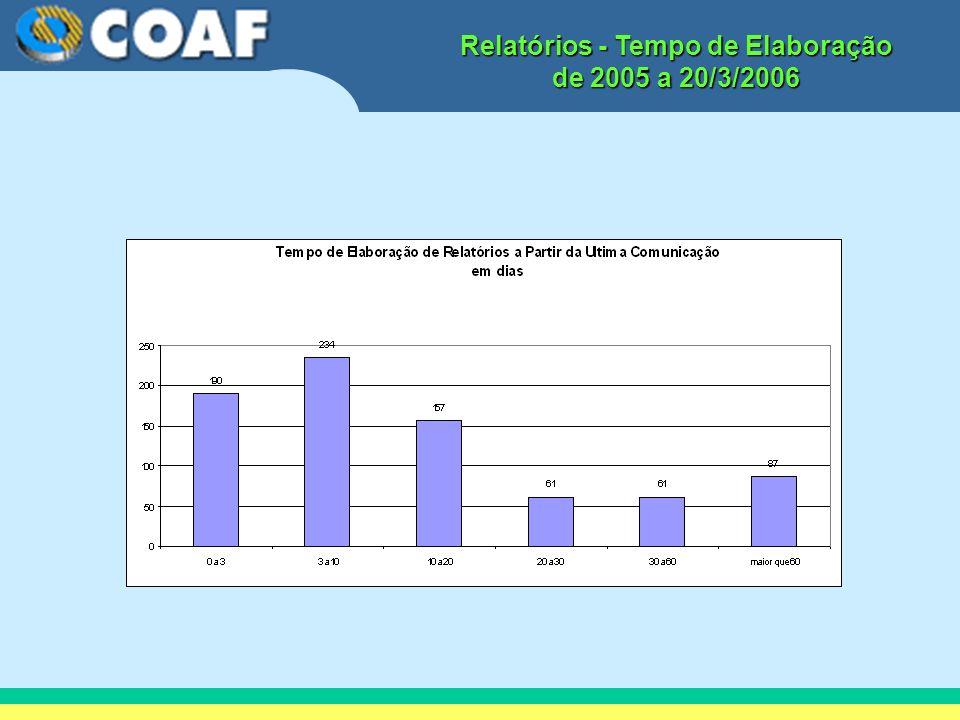 Relatórios - Tempo de Elaboração de 2005 a 20/3/2006