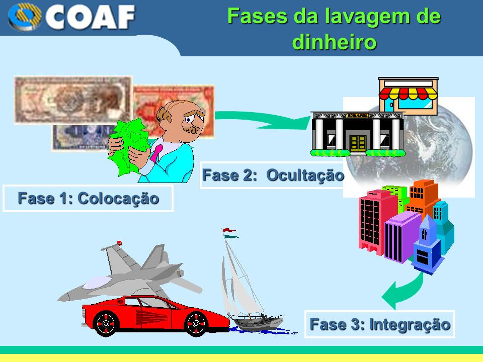 Fases da lavagem de dinheiro Fase 2: Ocultação Fase 2: Ocultação Fase 1: Colocação Fase 1: Colocação Fase 3: Integração Fase 3: Integração