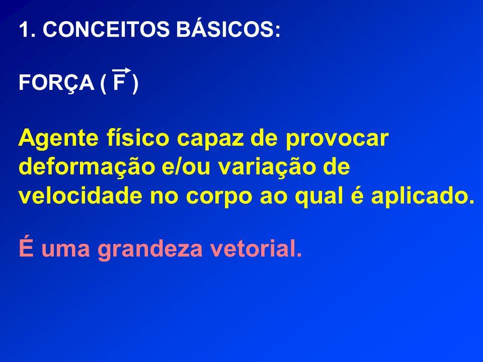 TIPOS DE FORÇA: Exemplos: Atrito, Força Normal.