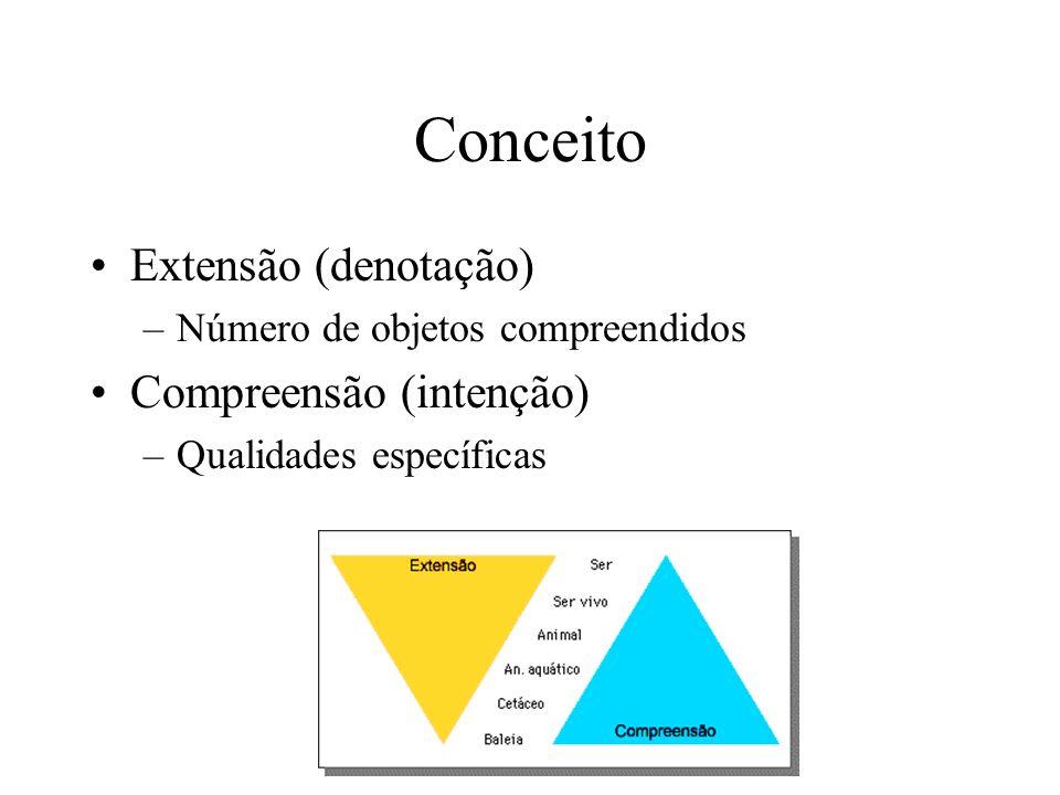 Conceito Extensão (denotação) –Número de objetos compreendidos Compreensão (intenção) –Qualidades específicas