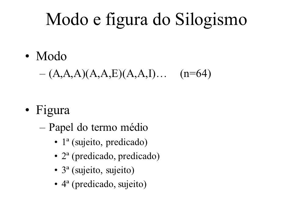 Modo e figura do Silogismo Modo –(A,A,A)(A,A,E)(A,A,I)… (n=64) Figura –Papel do termo médio 1ª (sujeito, predicado) 2ª (predicado, predicado) 3ª (suje
