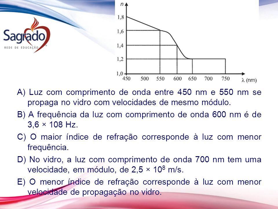 A) Luz com comprimento de onda entre 450 nm e 550 nm se propaga no vidro com velocidades de mesmo módulo. B) A frequência da luz com comprimento de on