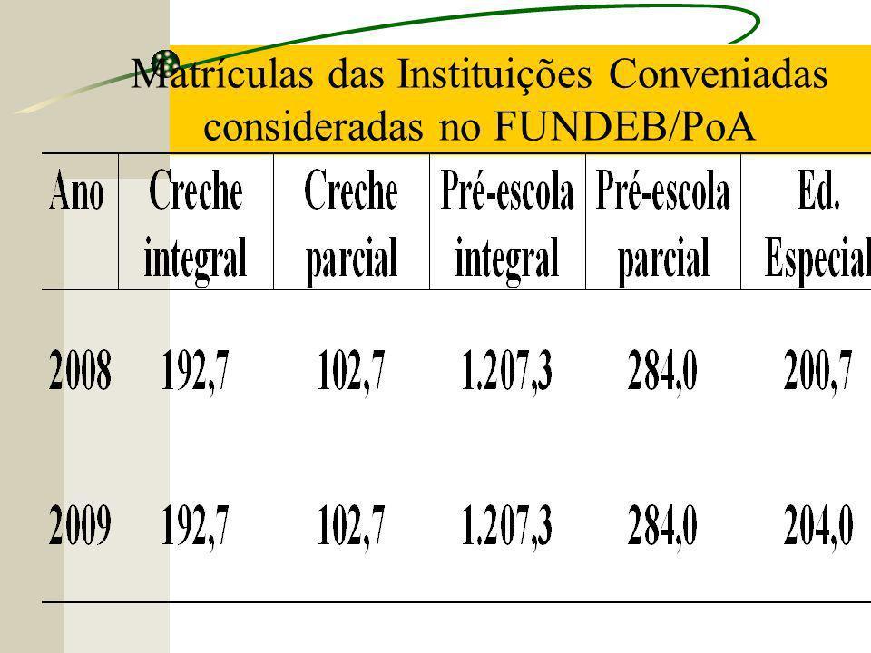 Matrículas das Instituições Conveniadas consideradas no FUNDEB/PoA