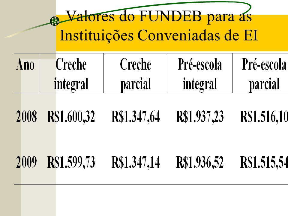 Valores do FUNDEB para as Instituições Conveniadas de EI