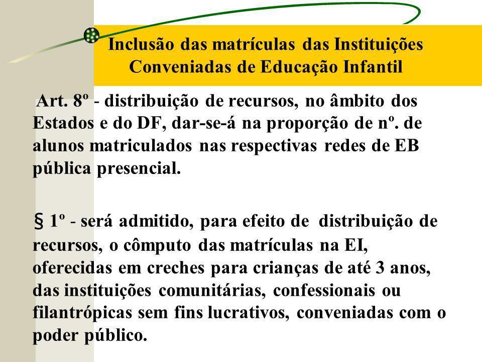 Inclusão das matrículas das Instituições Conveniadas de Educação Infantil Art.