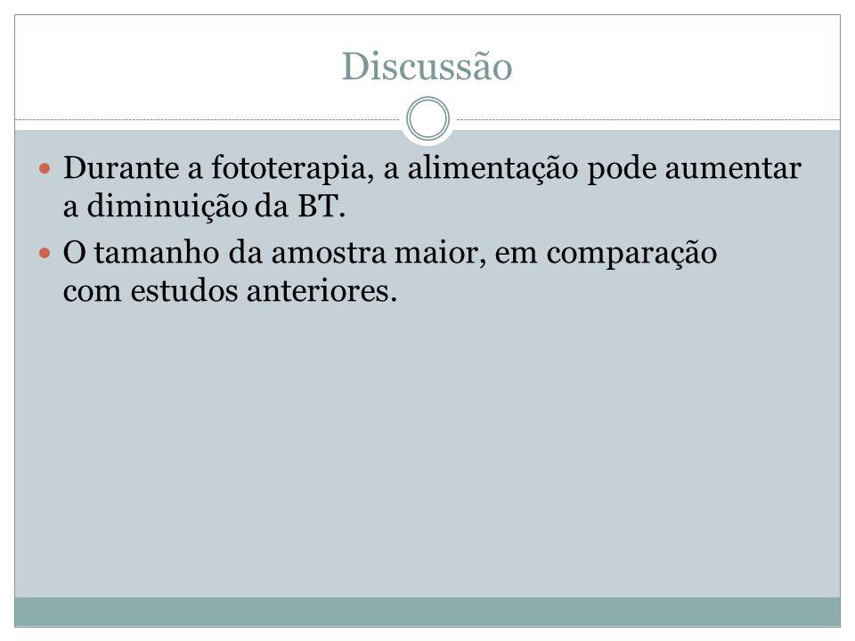 Discussão Durante a fototerapia, a alimentação pode aumentar a diminuição da BT.