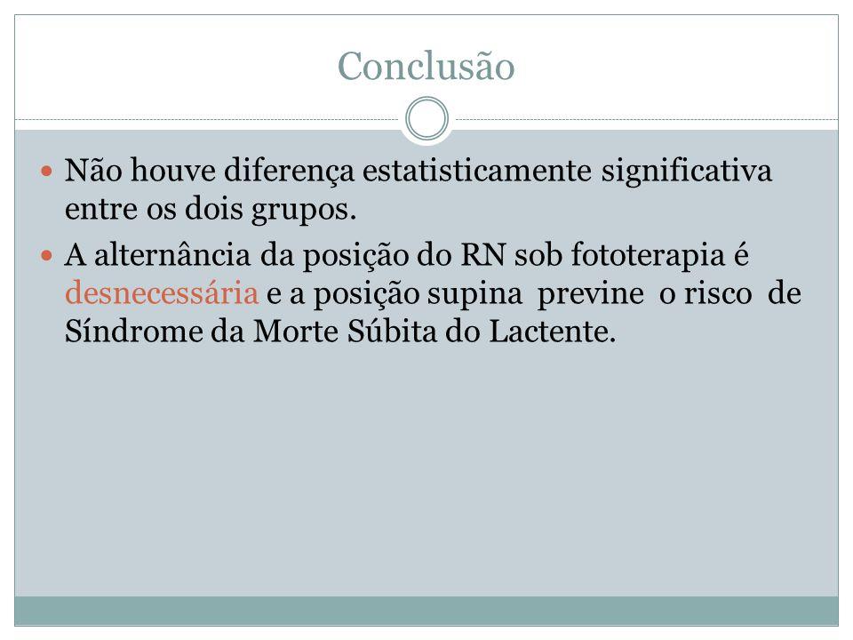 Conclusão Não houve diferença estatisticamente significativa entre os dois grupos.
