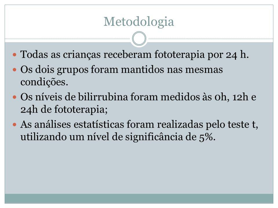 Metodologia Todas as crianças receberam fototerapia por 24 h.