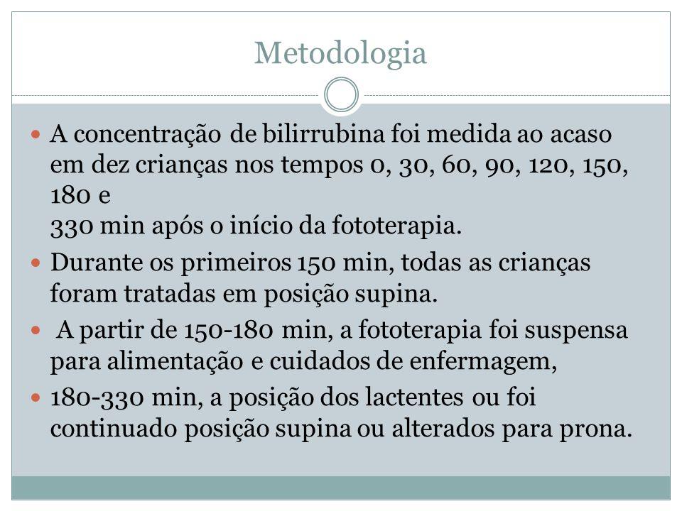Metodologia A concentração de bilirrubina foi medida ao acaso em dez crianças nos tempos 0, 30, 60, 90, 120, 150, 180 e 330 min após o início da fototerapia.