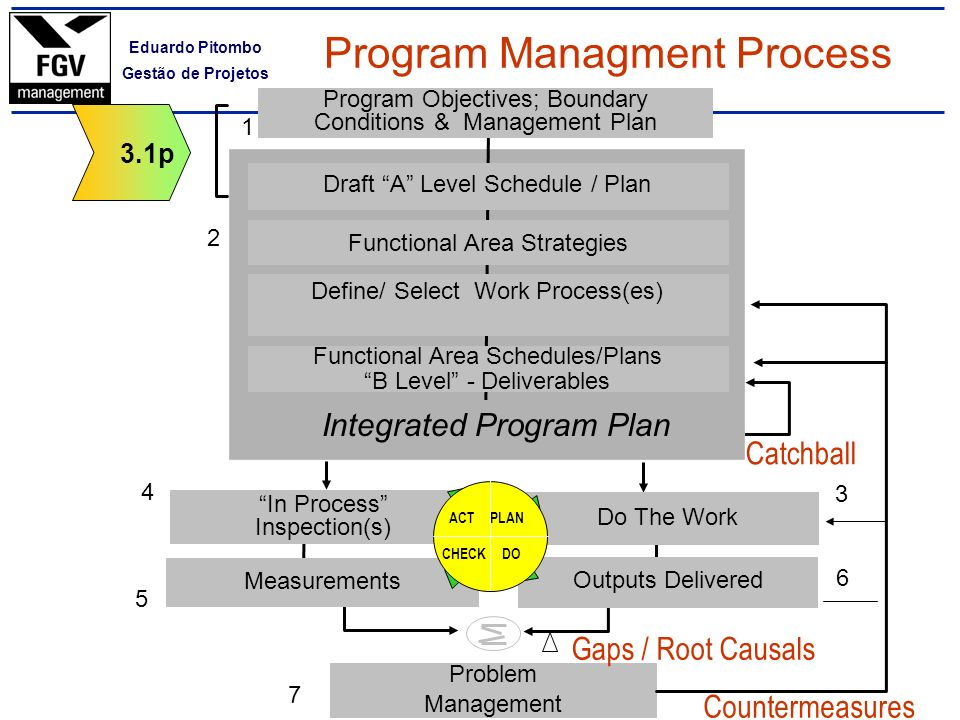 Eduardo Pitombo Gestão de Projetos 5 6 7 3 4 2 ACT PLAN CHECK DO 1 3.1 Root Causes 1 Understand 2 Analyze 3 Generate Ideas 4 Solution Designed 5 Solution Implemented 6 Evaluating Solution Problem Solving Process Gap Options Selected Actions Implemented Success Gap by Measure Actions Who When 1 snrmehtfkr W F M 6 / 96 2 fdjgefyjda J T B 9 / 96 3 dkrjfiifka A P Q 3/ 97 Countermeasures Causals Impact Results MBF Storyboard Program Managment Process 3.1 Xerox Management Model MPSV 3.4 Demons trate 3.5 Deliver Delight 3.1m MAP 3.1p 3.2 Define 3.3 Design