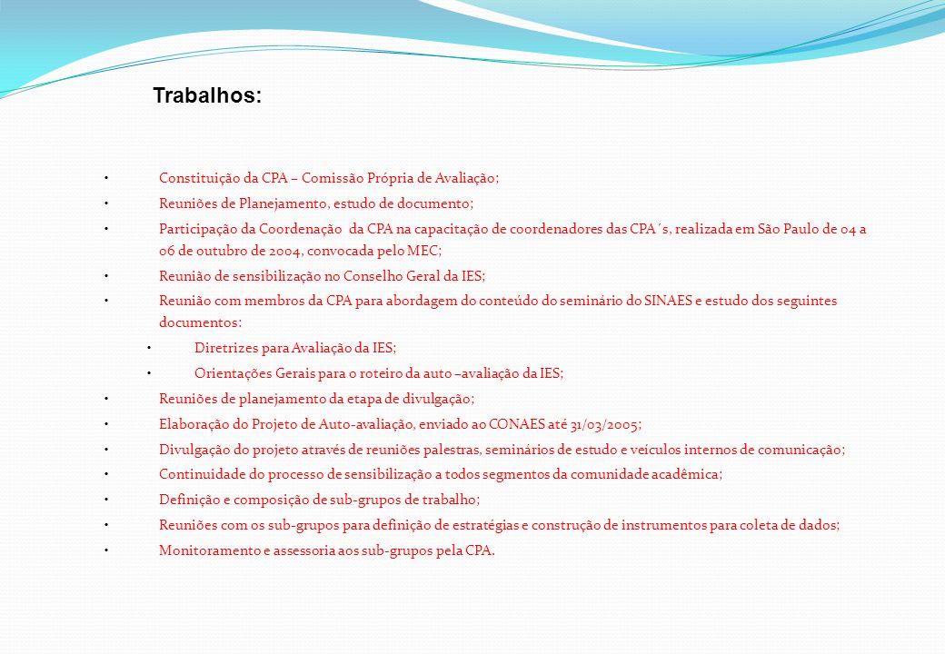 Constituição da CPA – Comissão Própria de Avaliação; Reuniões de Planejamento, estudo de documento; Participação da Coordenação da CPA na capacitação