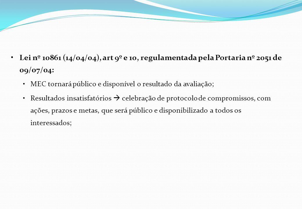 Lei nº 10861 (14/04/04), art 9º e 10, regulamentada pela Portaria nº 2051 de 09/07/04: Se o protocolo não for cumprido penalidades: Suspensão temporária do processo seletivo; Cassação da autorização de funcionamento / reconhecimento de cursos da IES; Advertência/suspensão ou perda de mandato do dirigente responsável pela ação não executada