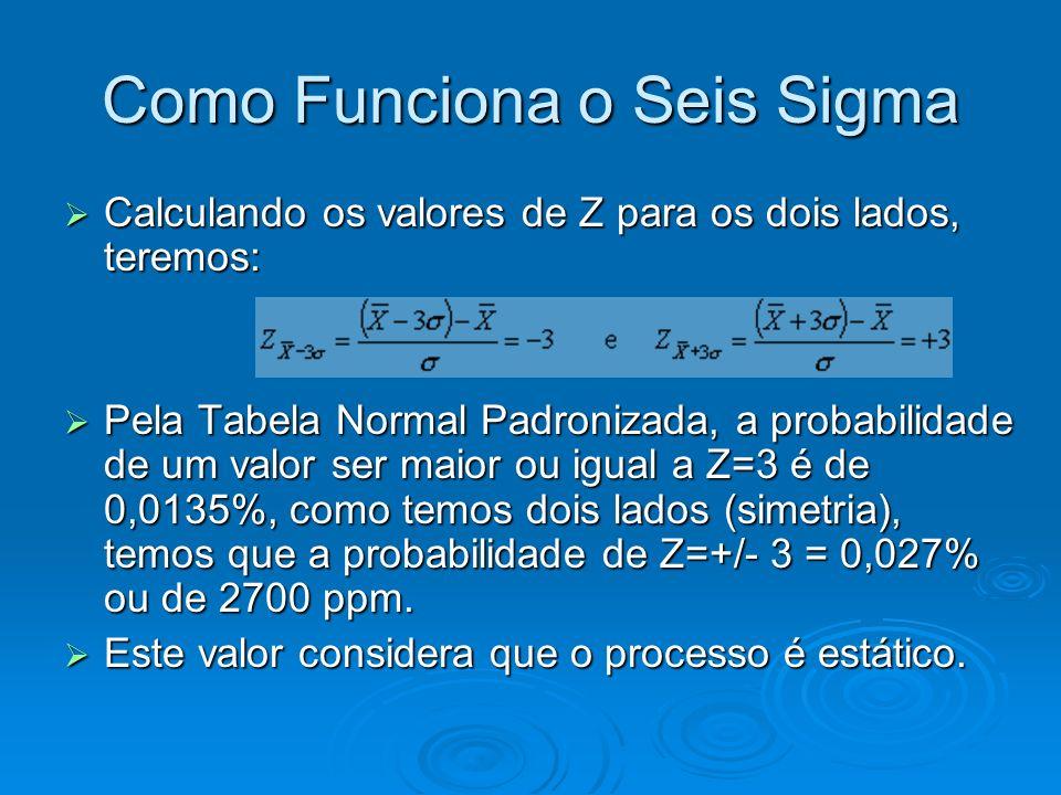 Como Funciona o Seis Sigma Calculando os valores de Z para os dois lados, teremos: Calculando os valores de Z para os dois lados, teremos: Pela Tabela Normal Padronizada, a probabilidade de um valor ser maior ou igual a Z=3 é de 0,0135%, como temos dois lados (simetria), temos que a probabilidade de Z=+/- 3 = 0,027% ou de 2700 ppm.