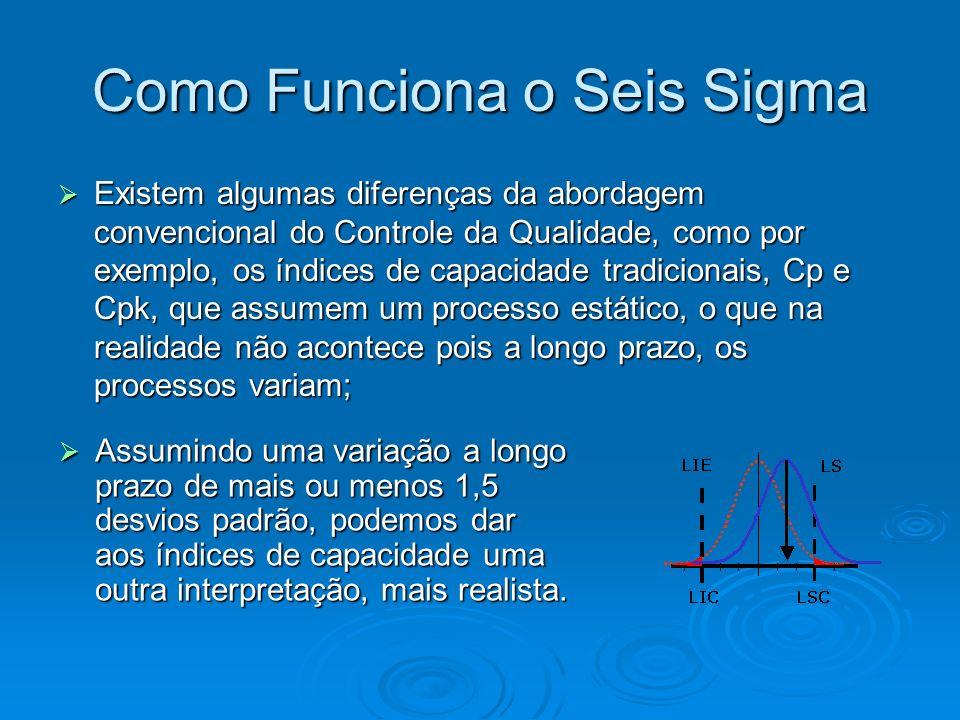 Como Funciona o Seis Sigma Existem algumas diferenças da abordagem convencional do Controle da Qualidade, como por exemplo, os índices de capacidade tradicionais, Cp e Cpk, que assumem um processo estático, o que na realidade não acontece pois a longo prazo, os processos variam; Existem algumas diferenças da abordagem convencional do Controle da Qualidade, como por exemplo, os índices de capacidade tradicionais, Cp e Cpk, que assumem um processo estático, o que na realidade não acontece pois a longo prazo, os processos variam; Assumindo uma variação a longo prazo de mais ou menos 1,5 desvios padrão, podemos dar aos índices de capacidade uma outra interpretação, mais realista.