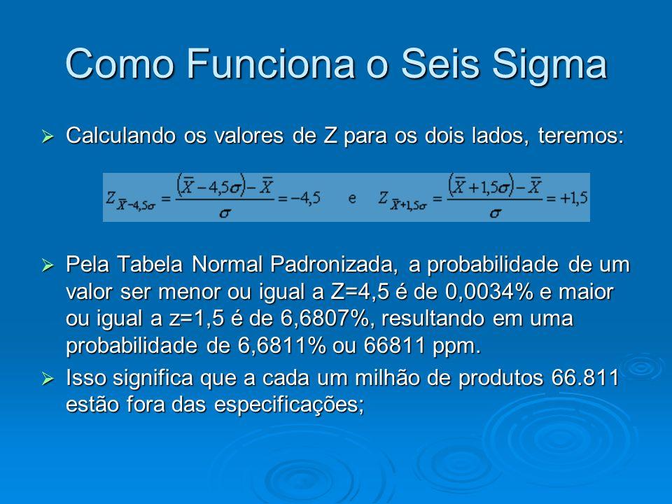 Como Funciona o Seis Sigma Calculando os valores de Z para os dois lados, teremos: Calculando os valores de Z para os dois lados, teremos: Pela Tabela Normal Padronizada, a probabilidade de um valor ser menor ou igual a Z=4,5 é de 0,0034% e maior ou igual a z=1,5 é de 6,6807%, resultando em uma probabilidade de 6,6811% ou 66811 ppm.