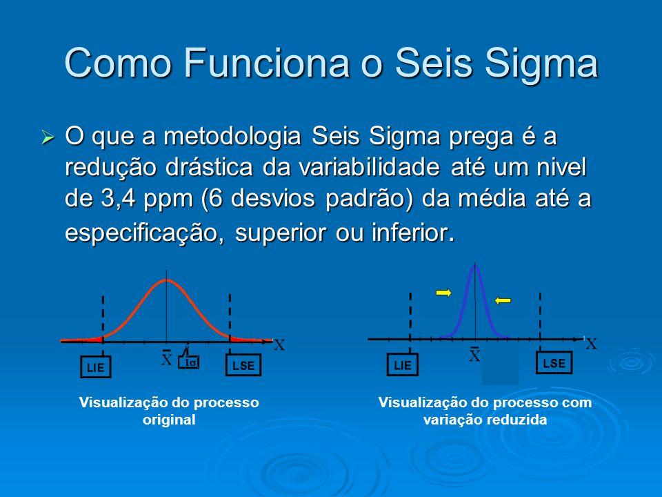 Como Funciona o Seis Sigma O que a metodologia Seis Sigma prega é a redução drástica da variabilidade até um nivel de 3,4 ppm (6 desvios padrão) da média até a especificação, superior ou inferior.