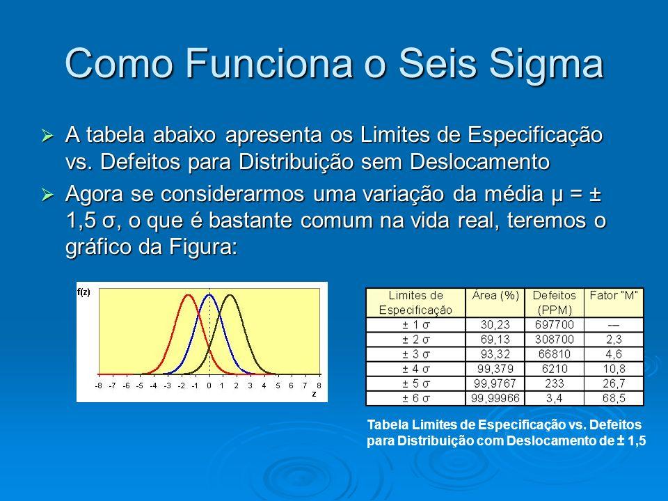 Como Funciona o Seis Sigma A tabela abaixo apresenta os Limites de Especificação vs.