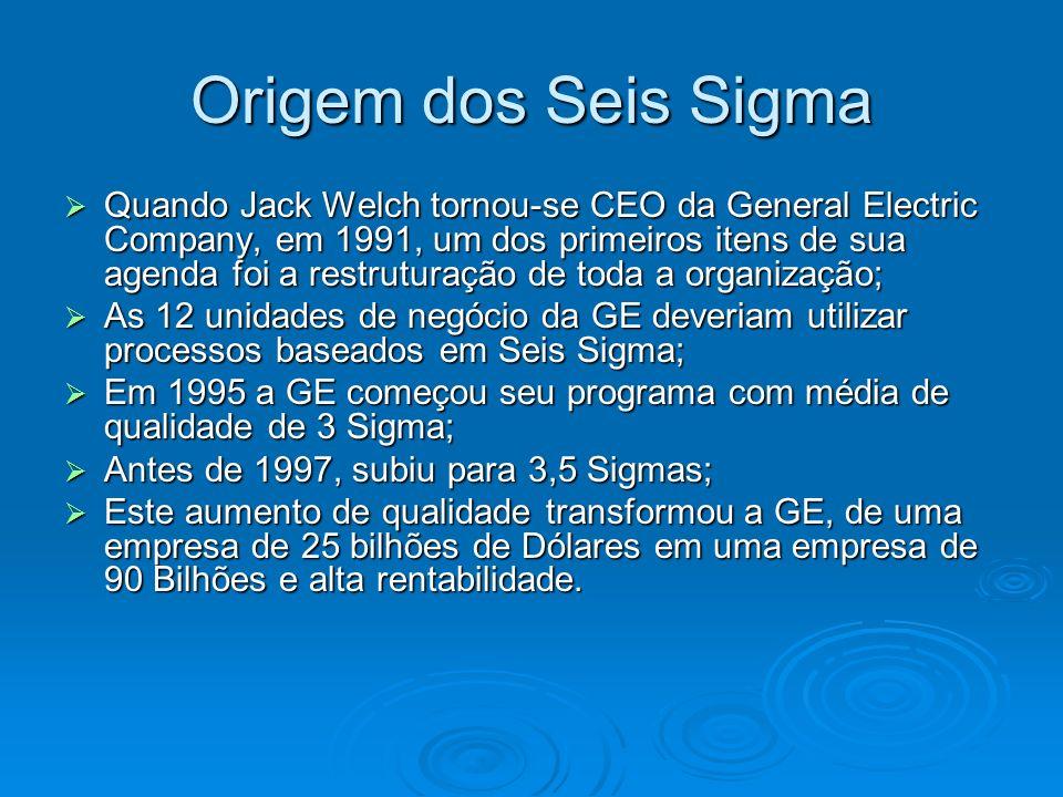 Origem dos Seis Sigma Quando Jack Welch tornou-se CEO da General Electric Company, em 1991, um dos primeiros itens de sua agenda foi a restruturação de toda a organização; Quando Jack Welch tornou-se CEO da General Electric Company, em 1991, um dos primeiros itens de sua agenda foi a restruturação de toda a organização; As 12 unidades de negócio da GE deveriam utilizar processos baseados em Seis Sigma; As 12 unidades de negócio da GE deveriam utilizar processos baseados em Seis Sigma; Em 1995 a GE começou seu programa com média de qualidade de 3 Sigma; Em 1995 a GE começou seu programa com média de qualidade de 3 Sigma; Antes de 1997, subiu para 3,5 Sigmas; Antes de 1997, subiu para 3,5 Sigmas; Este aumento de qualidade transformou a GE, de uma empresa de 25 bilhões de Dólares em uma empresa de 90 Bilhões e alta rentabilidade.