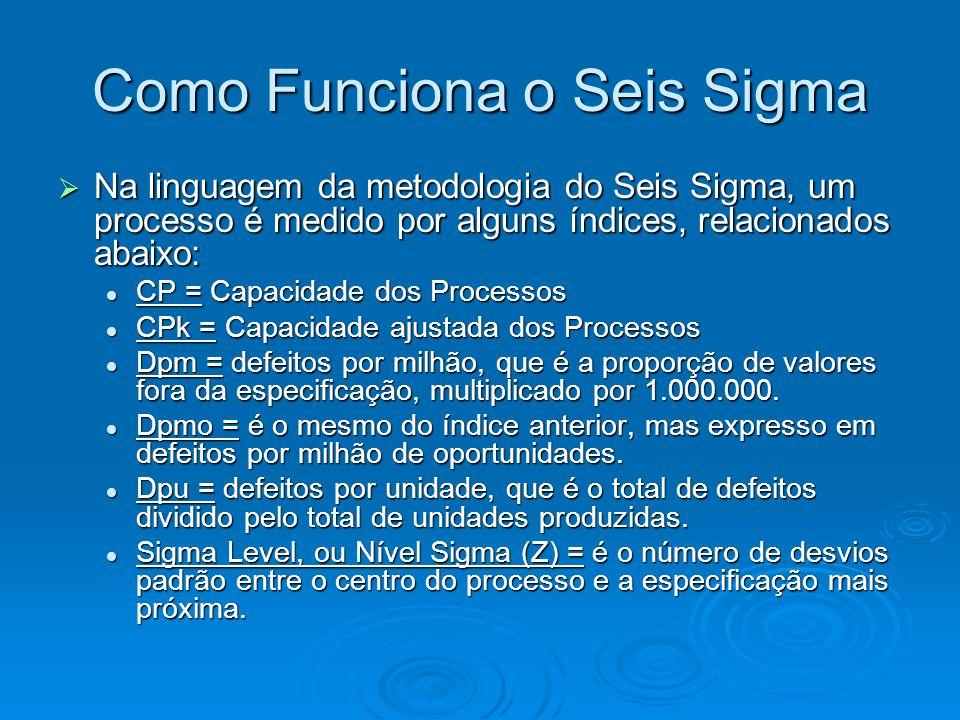 Como Funciona o Seis Sigma Na linguagem da metodologia do Seis Sigma, um processo é medido por alguns índices, relacionados abaixo: Na linguagem da metodologia do Seis Sigma, um processo é medido por alguns índices, relacionados abaixo: CP = Capacidade dos Processos CP = Capacidade dos Processos CPk = Capacidade ajustada dos Processos CPk = Capacidade ajustada dos Processos Dpm = defeitos por milhão, que é a proporção de valores fora da especificação, multiplicado por 1.000.000.