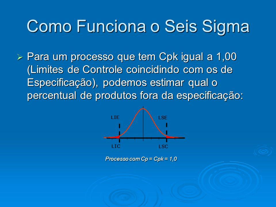 Como Funciona o Seis Sigma Para um processo que tem Cpk igual a 1,00 (Limites de Controle coincidindo com os de Especificação), podemos estimar qual o percentual de produtos fora da especificação: Para um processo que tem Cpk igual a 1,00 (Limites de Controle coincidindo com os de Especificação), podemos estimar qual o percentual de produtos fora da especificação: Processo com Cp = Cpk = 1,0