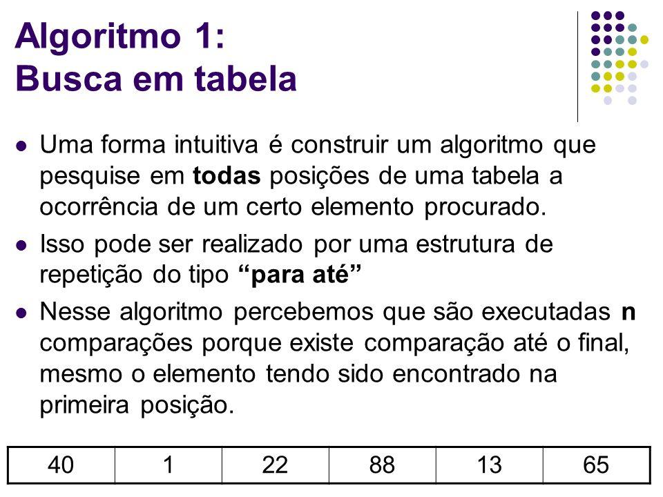 Algoritmo 1: Busca em tabela Uma forma intuitiva é construir um algoritmo que pesquise em todas posições de uma tabela a ocorrência de um certo elemento procurado.