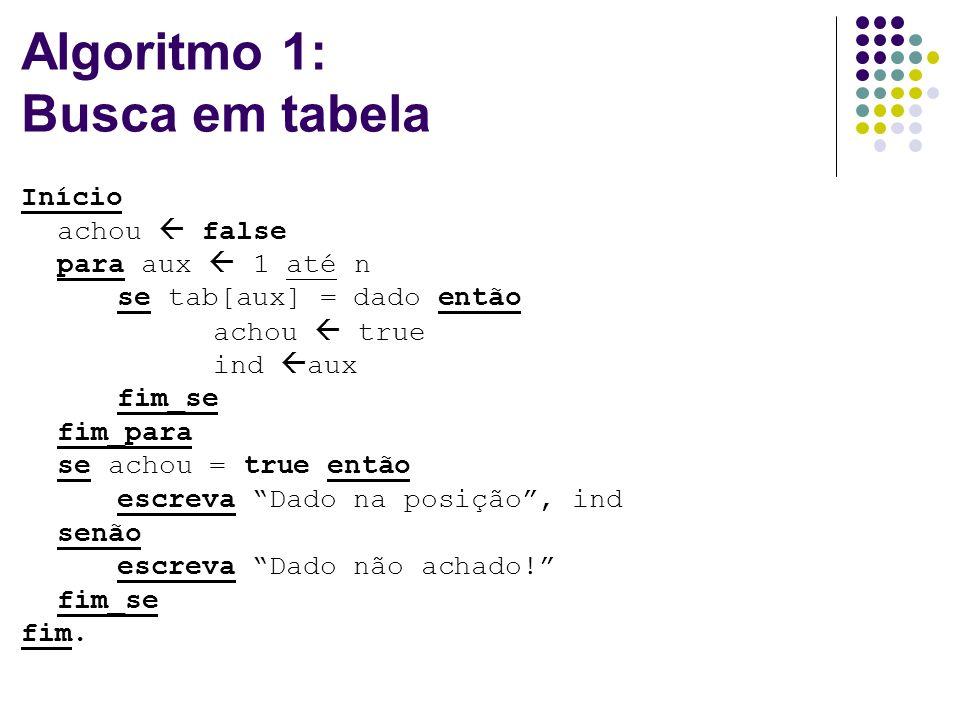 Algoritmo 1: Busca em tabela Início achou false para aux 1 até n se tab[aux] = dado então achou true ind aux fim_se fim_para se achou = true então escreva Dado na posição, ind senão escreva Dado não achado.