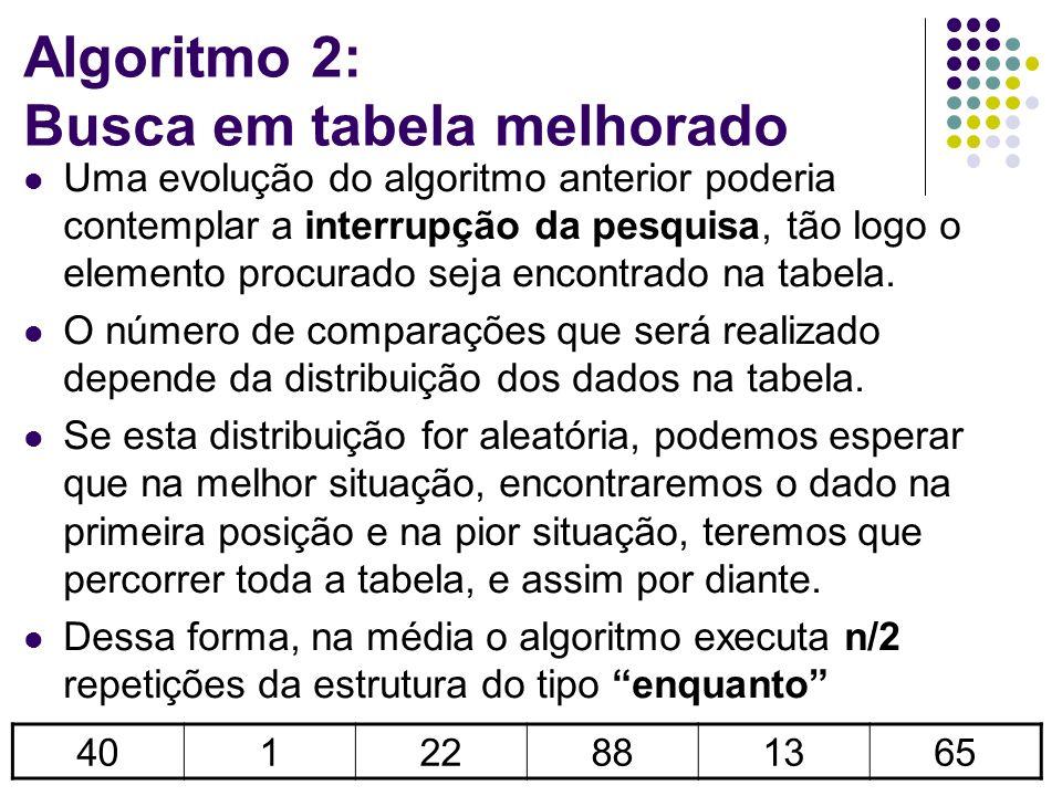 Algoritmo 2: Busca em tabela melhorado Uma evolução do algoritmo anterior poderia contemplar a interrupção da pesquisa, tão logo o elemento procurado seja encontrado na tabela.