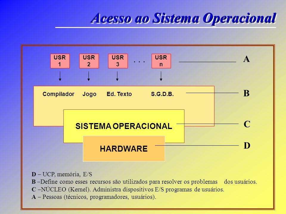 O Sistema Operacional é um conjunto de programas que permitem a criação e manutenção de arquivos, execução de programas e utilização de periféricos ta