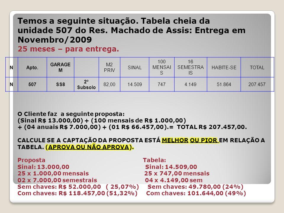 Temos a seguinte situação. Tabela cheia da unidade 507 do Res. Machado de Assis: Entrega em Novembro/2009 25 meses – para entrega. NApto. GARAGE M M2