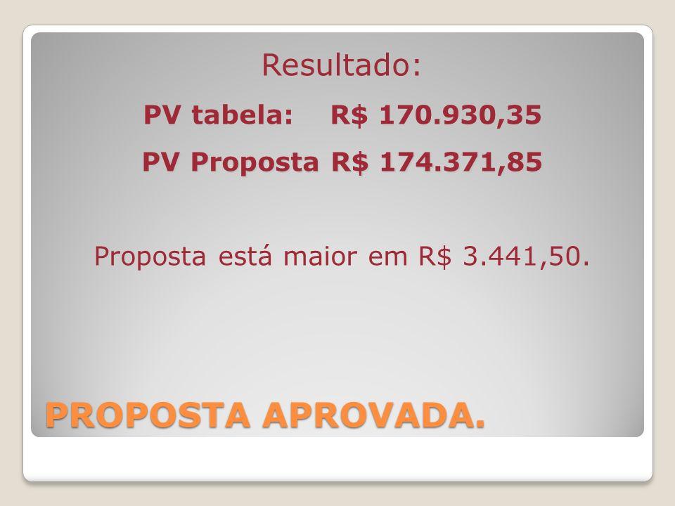 PROPOSTA APROVADA. Resultado: PV tabela: R$ 170.930,35 PV Proposta R$ 174.371,85 Proposta está maior em R$ 3.441,50.