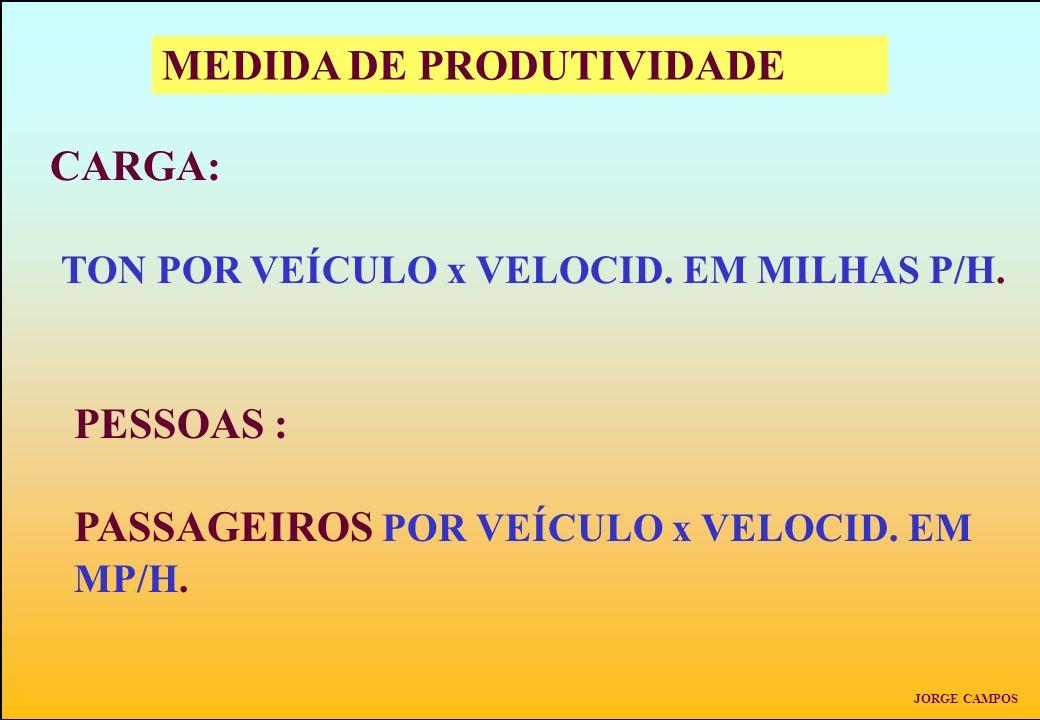 MEDIDA DE PRODUTIVIDADE CARGA: TON POR VEÍCULO x VELOCID. EM MILHAS P/H. PESSOAS : PASSAGEIROS POR VEÍCULO x VELOCID. EM MP/H. JORGE CAMPOS