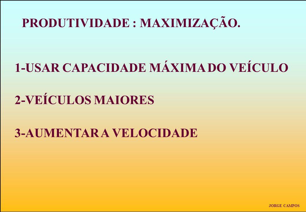 PRODUTIVIDADE : MAXIMIZAÇÃO. 1-USAR CAPACIDADE MÁXIMA DO VEÍCULO 2-VEÍCULOS MAIORES 3-AUMENTAR A VELOCIDADE JORGE CAMPOS