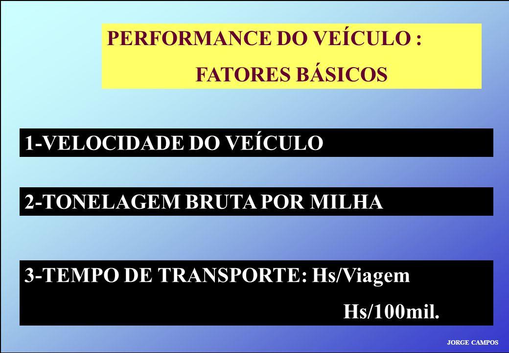 PERFORMANCE DO VEÍCULO : FATORES BÁSICOS 1-VELOCIDADE DO VEÍCULO 2-TONELAGEM BRUTA POR MILHA 3-TEMPO DE TRANSPORTE: Hs/Viagem Hs/100mil. JORGE CAMPOS