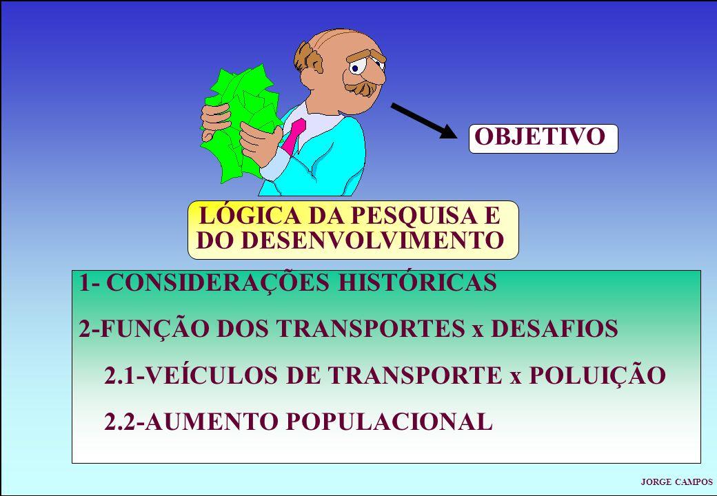 JORGE CAMPOS LÓGICA DA PESQUISA E DO DESENVOLVIMENTO OBJETIVO 1- CONSIDERAÇÕES HISTÓRICAS 2-FUNÇÃO DOS TRANSPORTES x DESAFIOS 2.1-VEÍCULOS DE TRANSPORTE x POLUIÇÃO 2.2-AUMENTO POPULACIONAL